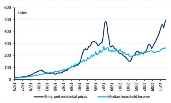 This Graph Shows Housing Prices Vs Household Incomes In Hong