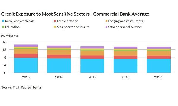 Commercial banks' exposure to the most impacted sectors