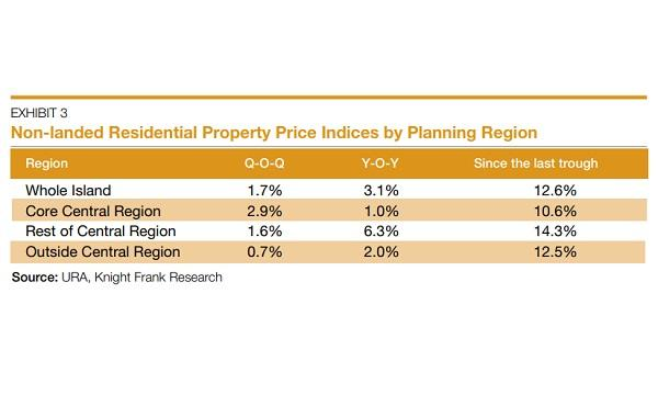 Chart Of The Day Rcr Condo Prices Up 63 In Q3 Singapore