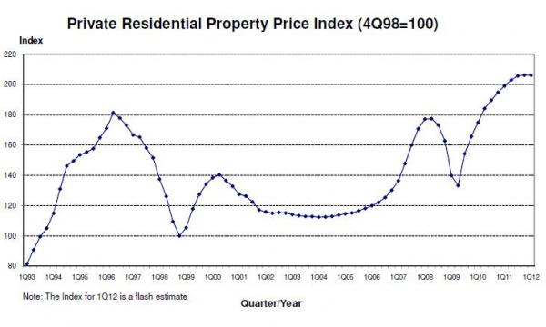Chart Of The Day Private Residential Price Index Soars High