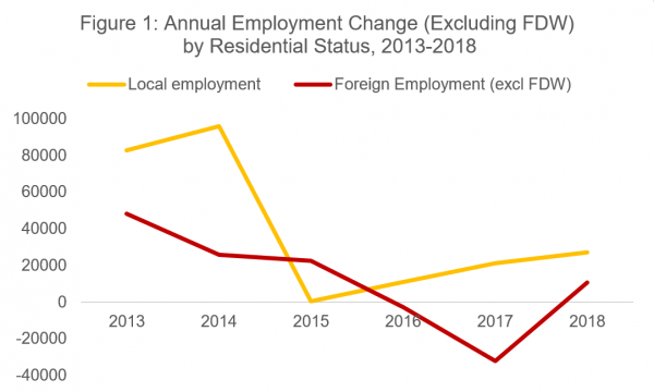 Singapore Unemployment Rate Dropped To 2 9 In 2018 Singapore Business Review