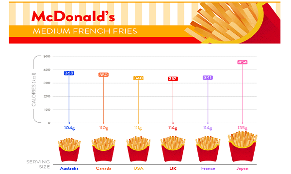 Mcdonald S Japan S French Fries Leave Uk France Serving Sizes In
