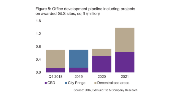 Chart of the Day: Office supply pipeline could hit 704,000