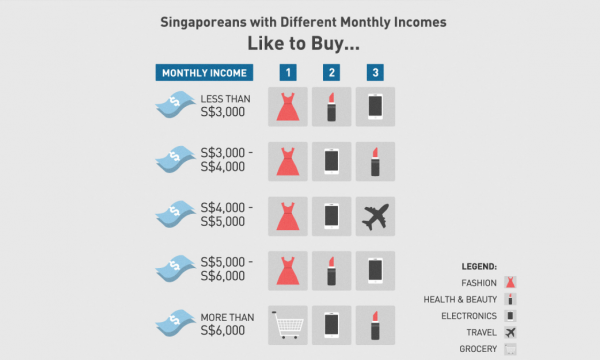 Chart Of The Day Here S What Singapore Online Shoppers Buy Based On Income Bracket Singapore Business Review