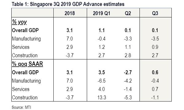 Gdp Growth May Hit 05 In 2019 Report Singapore Business